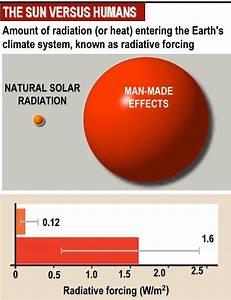 5 2 The Greenhouse Effect  Hl2 Biology Ferguson
