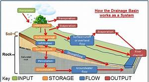 The Hydrological System