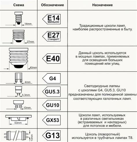 Обзор основных типов ламп какие виды лампочек бывают + как выбрать лучшую Точка J