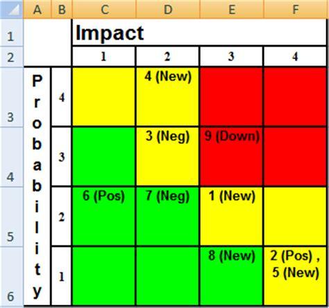 risk assessment matrix template risk matrix template excel calendar monthly printable