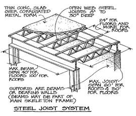 open web steel joist systems