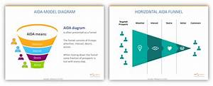 Aida Diagram Symbols Visualization Vertical And Horizontal Aida Funnel 4 Steps Attention