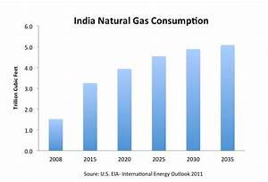 Natural gas industry by country