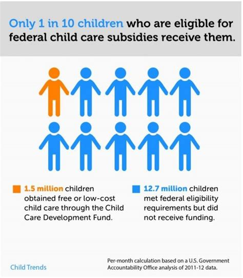 why millions of eligible children miss out on federal 374 | childcaresubsidies5.12.17 e1494609500877