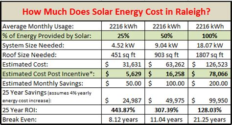how much does it cost to add a second story how much does it cost to add solar power raleigh green home tips