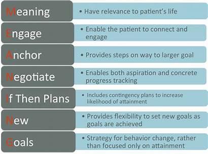 Goals Smart Meaning Patient Patients Goal Care