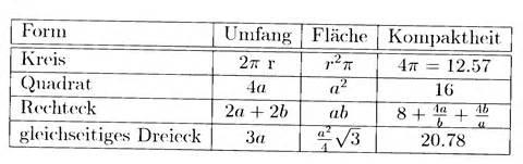kreis fläche berechnen fläche kreis berechnen jtleigh hausgestaltung ideen