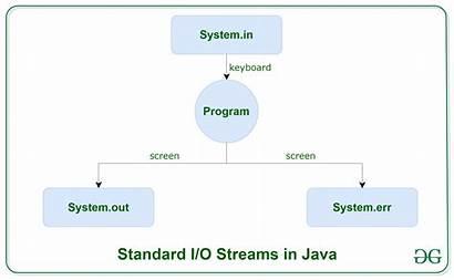 Input Java Output Examples Io Geeksforgeeks System