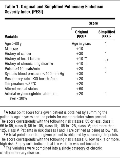 Simplification of the Pulmonary Embolism Severity Index