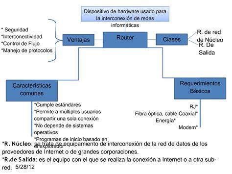 calam 233 o mapa conceptual router