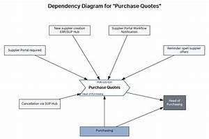 Requirements Management Within The Context Of Documented
