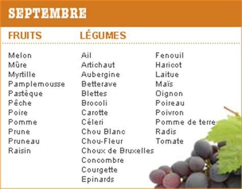 p 233 riodes de r 233 colte et de consommation des l 233 gumes et fruits de saison en