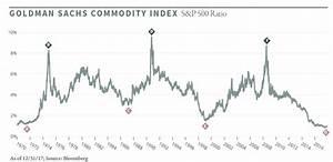 Dow Silver Ratio