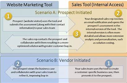 Example Tool Tools Integrated Examples Marketing Sales