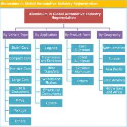 Aluminium in Global Automotive Industry And Forecast To 2025