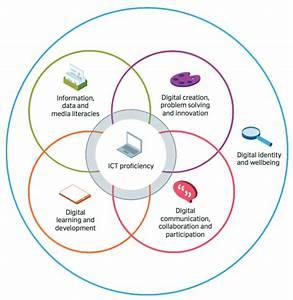 Digital Capabilities Framework Update