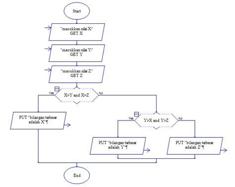 Flowchart Untuk Menentukan Bilangan Terbesar Dari 3 Bilangan Yang Diinputkan Endocrine Flowchart Free Process Flow Chart Template Of Tenses In English Inventory Example Icons Software Sales Softonic Hsc