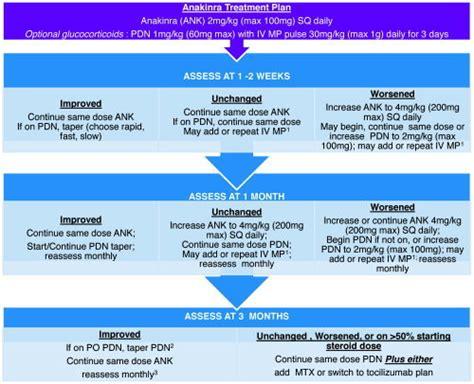 Anakinra Treatment Plan. 1 = Intravenous (iv