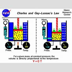 Charles And Gaylussac's Law