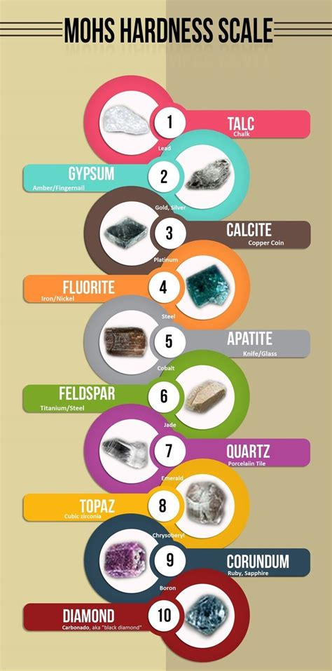 25+ Best Ideas About Mohs Scale On Pinterest  Geology, Definition Of Paleontology And