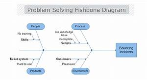 Problem Solving Cause And Effect Diagram