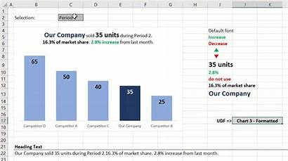 Chart Dynamic Title Excel Titles Cell Custom