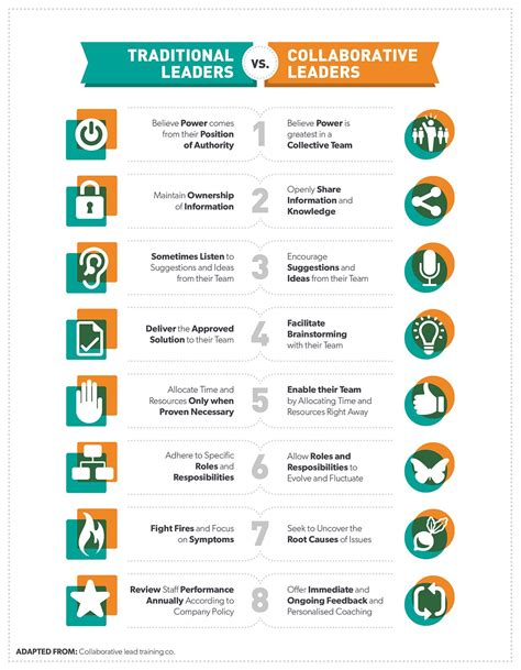 collaborative leadership skills