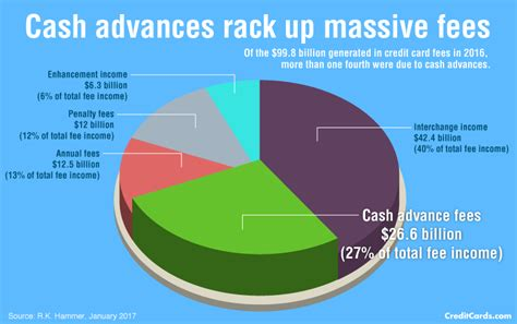 We did not find results for: Cash advance survey 2017: Read fine print before seeking quick cash - CreditCards.com