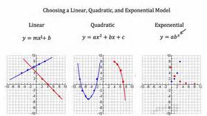 graphing quadratic equations worksheet modeling linear functions quadratic functions exponential functions pt 1