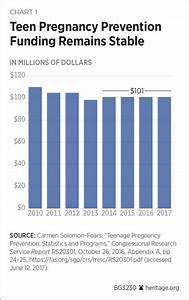 The Failure of the Teen Pregnancy Prevention Program ...
