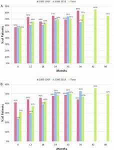 A  Ankylosing Spondylitis Disease Activity Score  Asdas