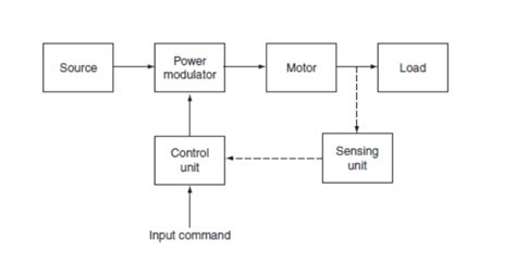 electrical drive fundamentals advantages and