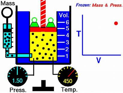 Thermodynamic Processes Gifs Laws Courtesy Explained Process