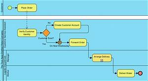 How To Find Use Cases From Business Process  Bpmn