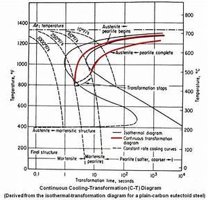 Welding Cct Diagram