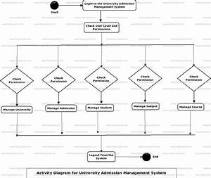 Class Diagram For University Management System
