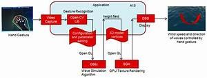 5 3 2  Video Analytics  U2014 Processor Sdk Linux Documentation