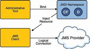 Chapter 31 The Java Message Service Api  The Java Ee 5