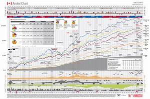 Image Result For Andex Chart 2016