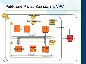Cloud  Big Data And Mobile  Designing Ha For Amazon Vpc