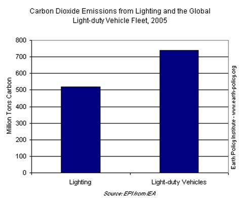 Cfls And Leds Light The Way To Energy Efficiency
