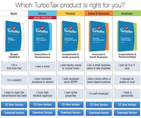 turbotax  irs refund schedule