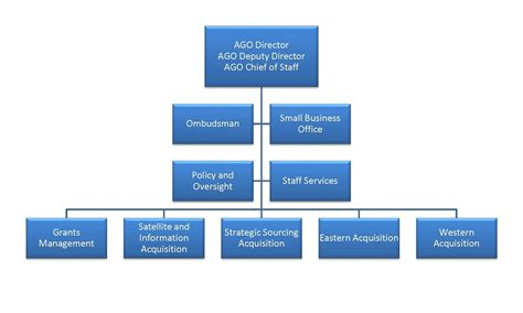 organization chart noaa acquisition  grants office