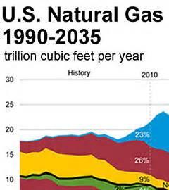 Сланцевый газ в США мифы и реальные риски для России Химическая Техника