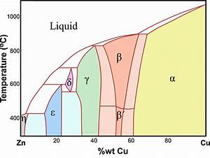 Phase Diagram Of The Copper U2013zinc System  17