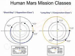 How will Orion leave Mars? : space