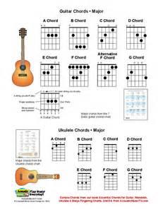 Guitar to Ukulele Chord Chart