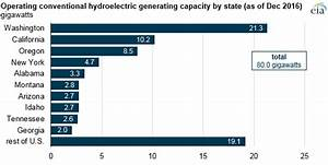 Wind generation surpasses aging hydroelectric | The Energy ...