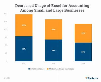 Excel Accounting Declining Chart Business Usage Since