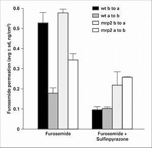Permeation Of Furosemide  30  U00ccm   Across Mdckii Wild